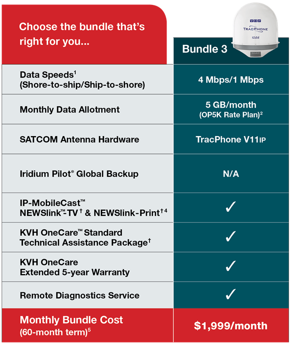 Bundle Pricing: Drive Your Business With The Right SATCOM Solution